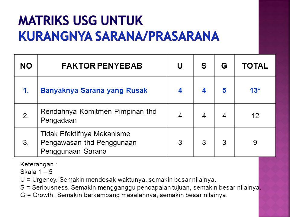 Matriks USG untuk Kurangnya Sarana/Prasarana