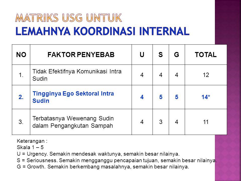Matriks USG untuk Lemahnya Koordinasi Internal