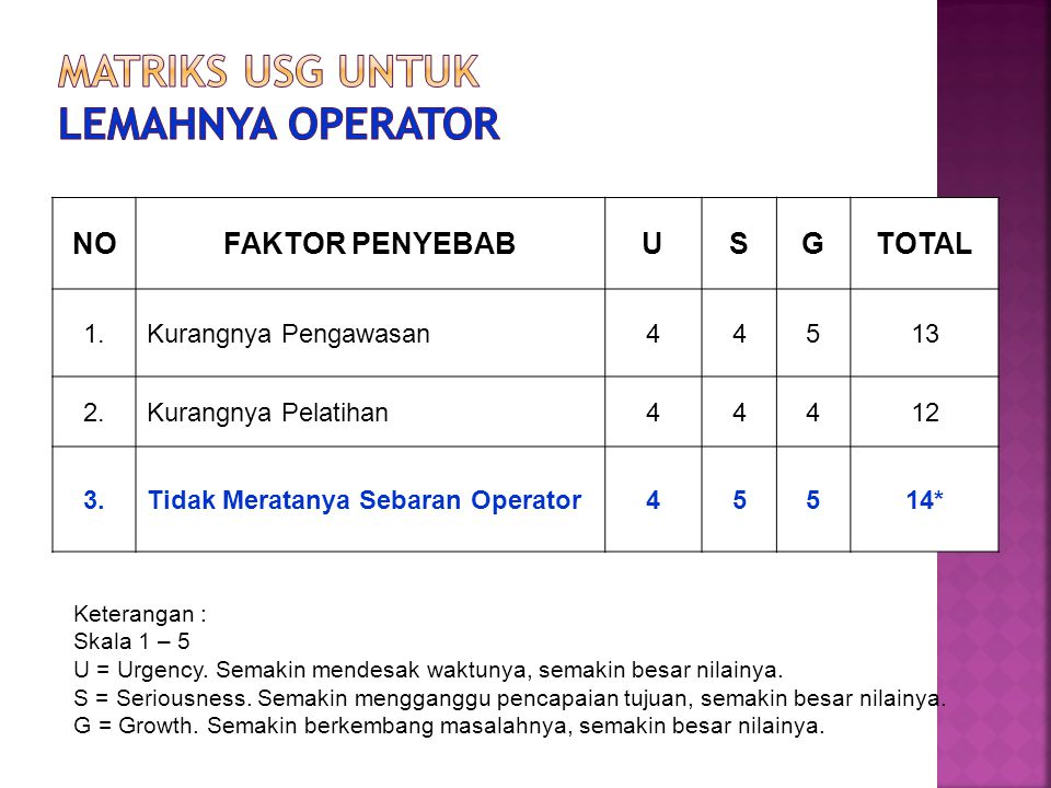 Matriks USG untuk Lemahnya Operator