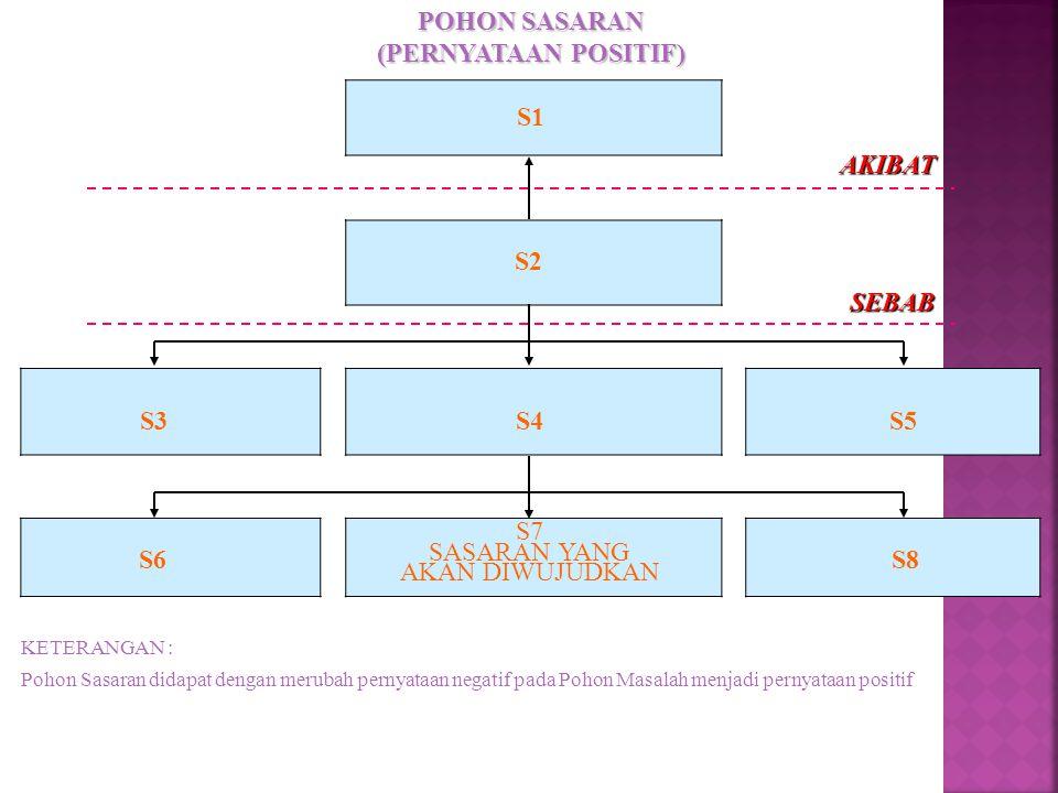 POHON SASARAN (PERNYATAAN POSITIF) S1 S2 S3 S4 S5 S6 S8