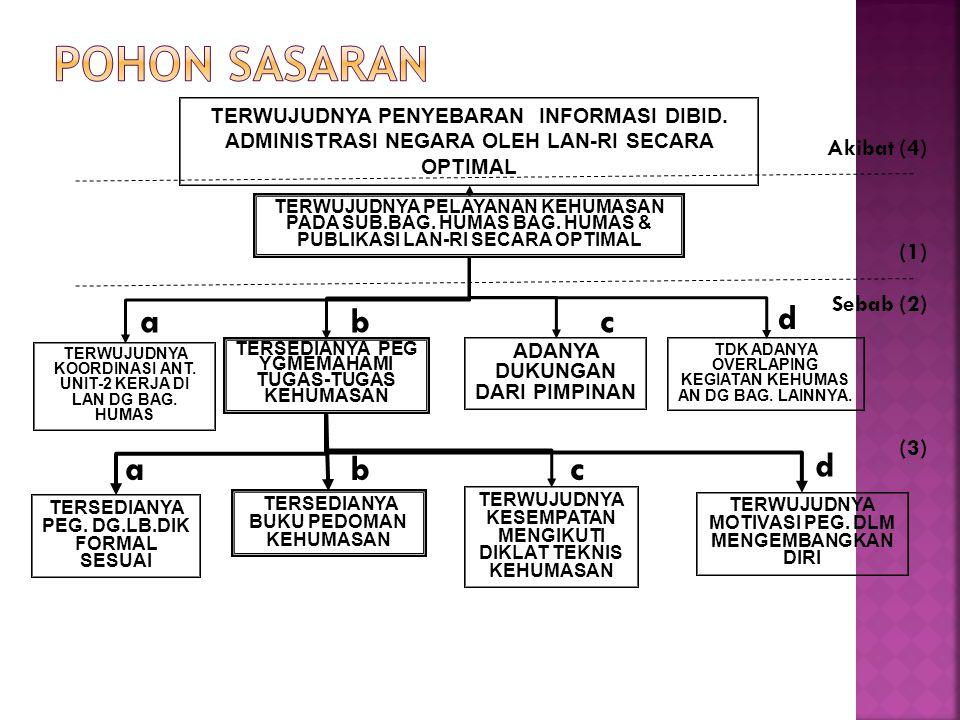 POHON SASARAN d a b c a b c d Akibat (4) (1) Sebab (2) (3)