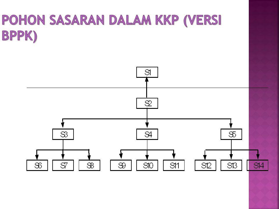 Pohon Sasaran Dalam KKP (versi BPPK)