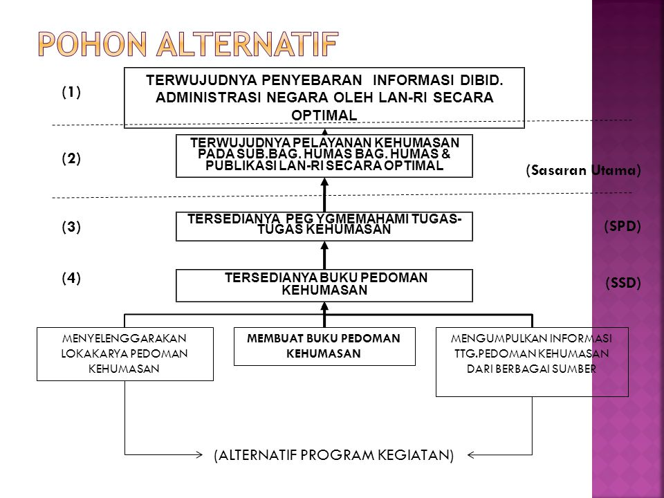 POHON ALTERNATIF (1) (2) (Sasaran Utama) (3) (SPD) (4) (SSD)