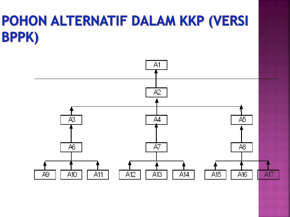 Pohon Alternatif dalam KKP (versi BPPK)