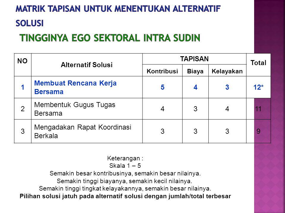 Matrik tapisan untuk menentukan alternatif solusi Tingginya Ego Sektoral Intra Sudin