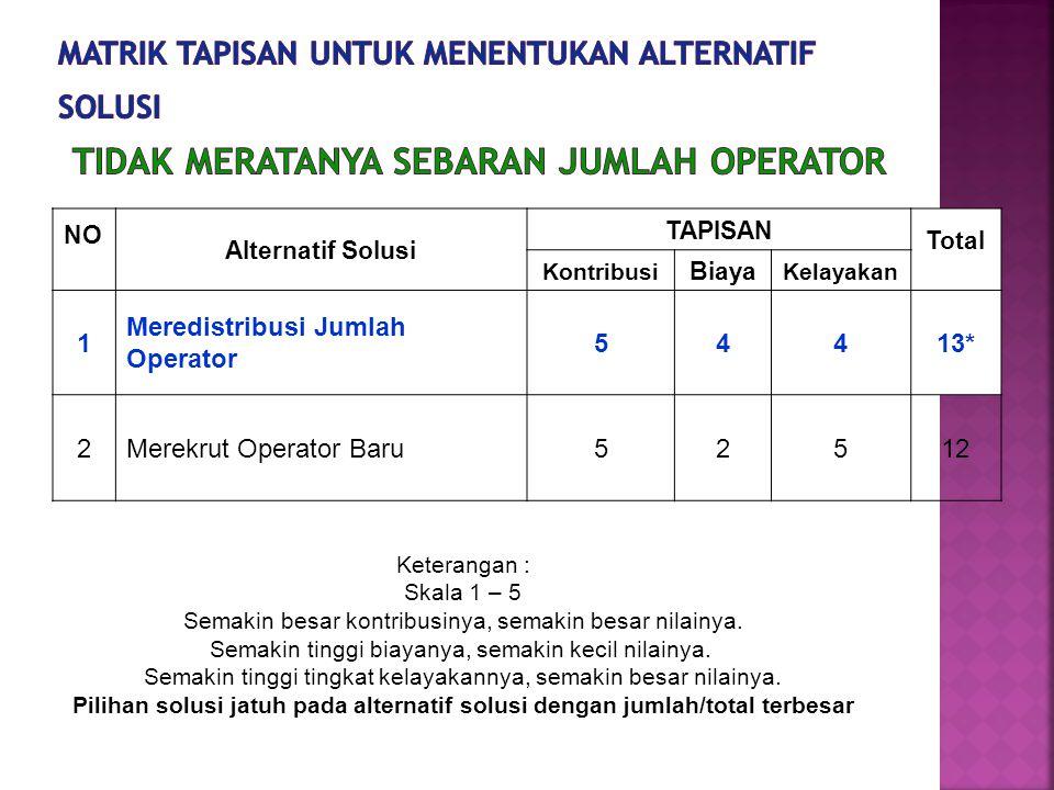 Matrik tapisan untuk menentukan alternatif solusi Tidak Meratanya Sebaran Jumlah Operator