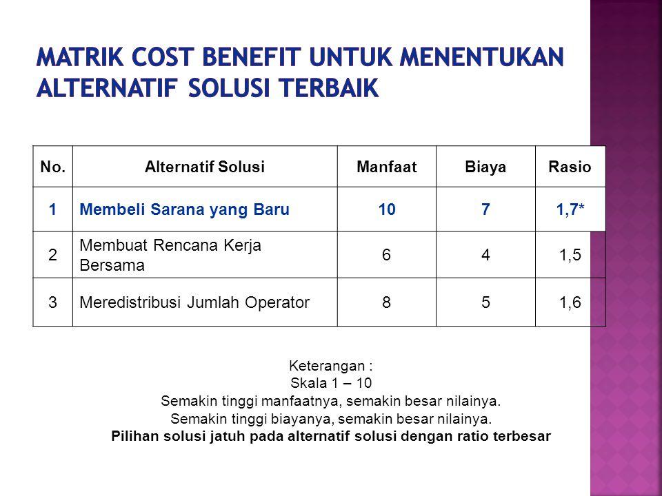 Matrik Cost Benefit untuk menentukan alternatif solusi terbaik
