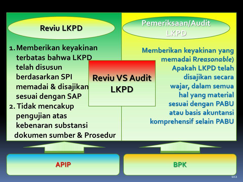 Pemeriksaan/Audit LKPD