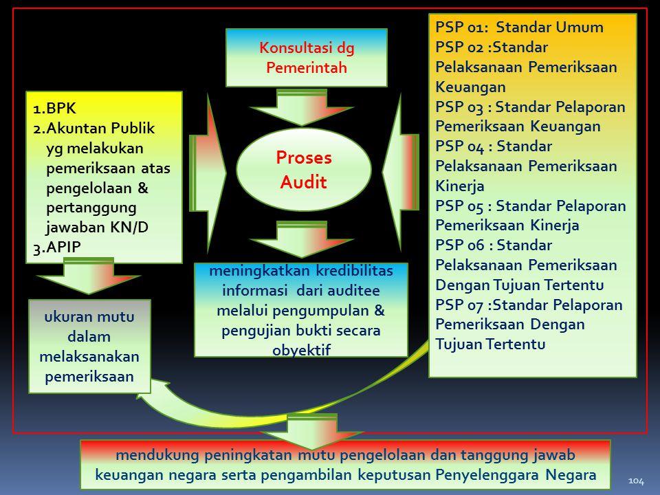 ukuran mutu dalam melaksanakan pemeriksaan Konsultasi dg Pemerintah