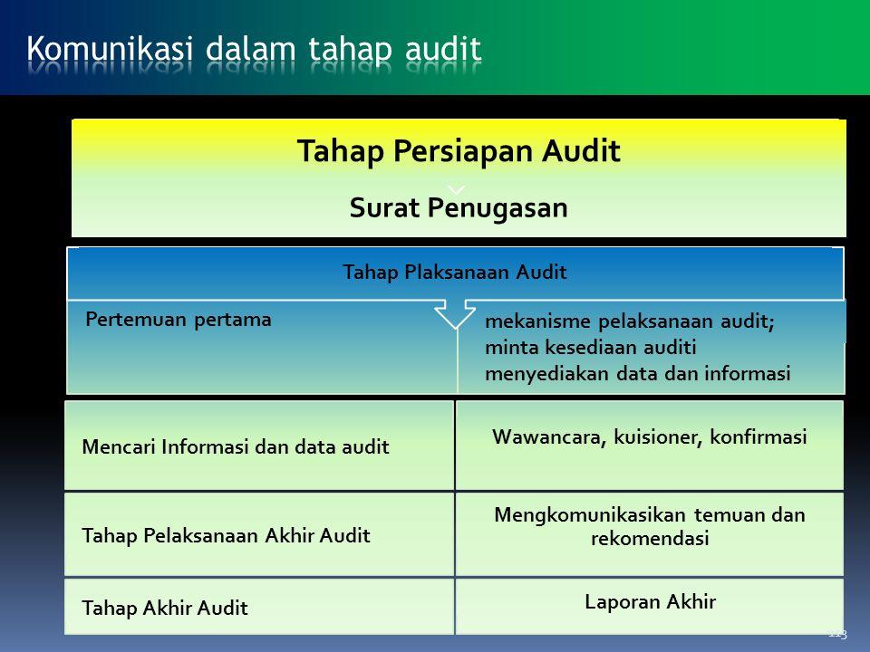 Komunikasi dalam tahap audit
