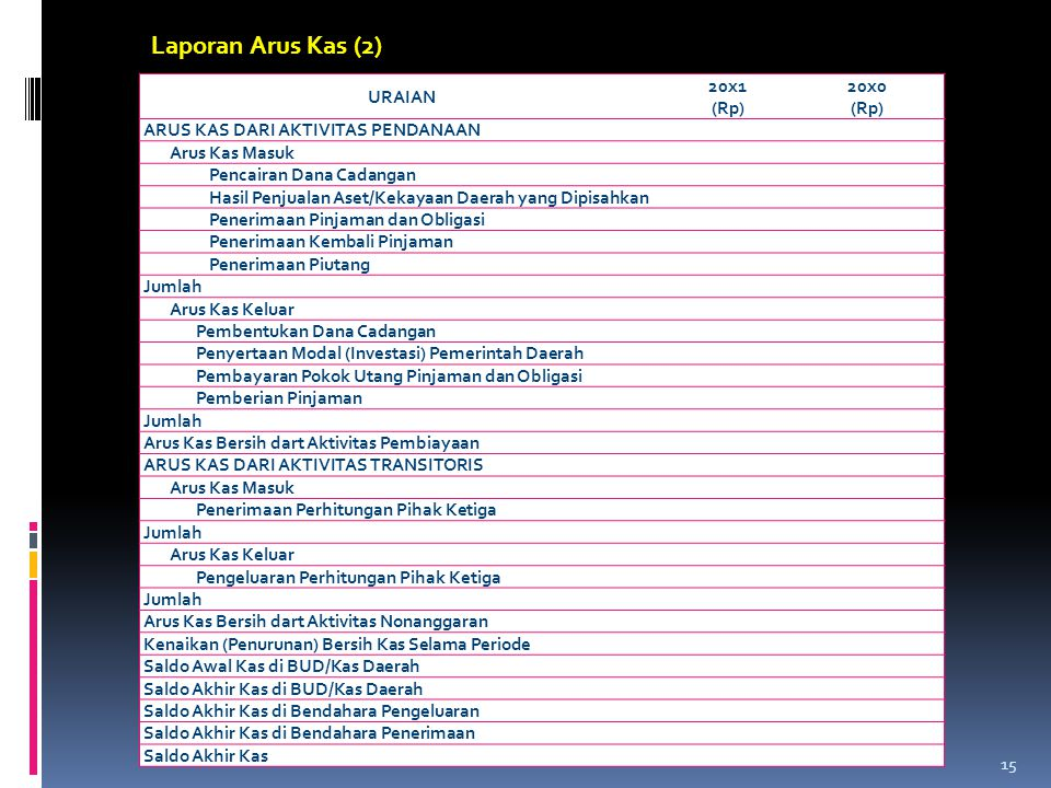 Laporan Arus Kas (2) URAIAN 20x1 (Rp) 20x0