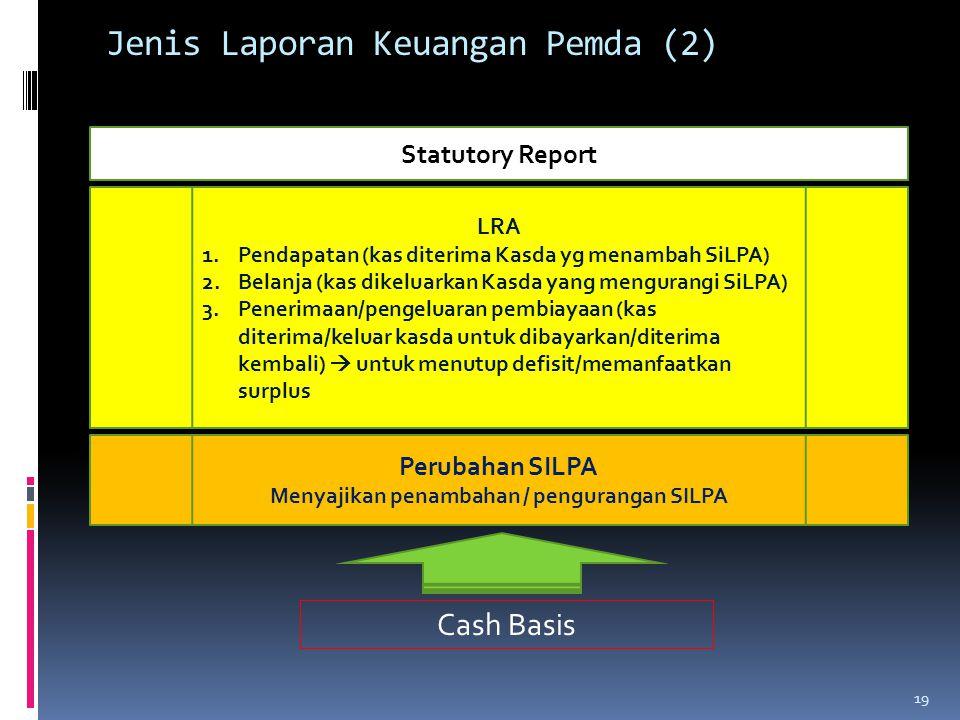 Jenis Laporan Keuangan Pemda (2)