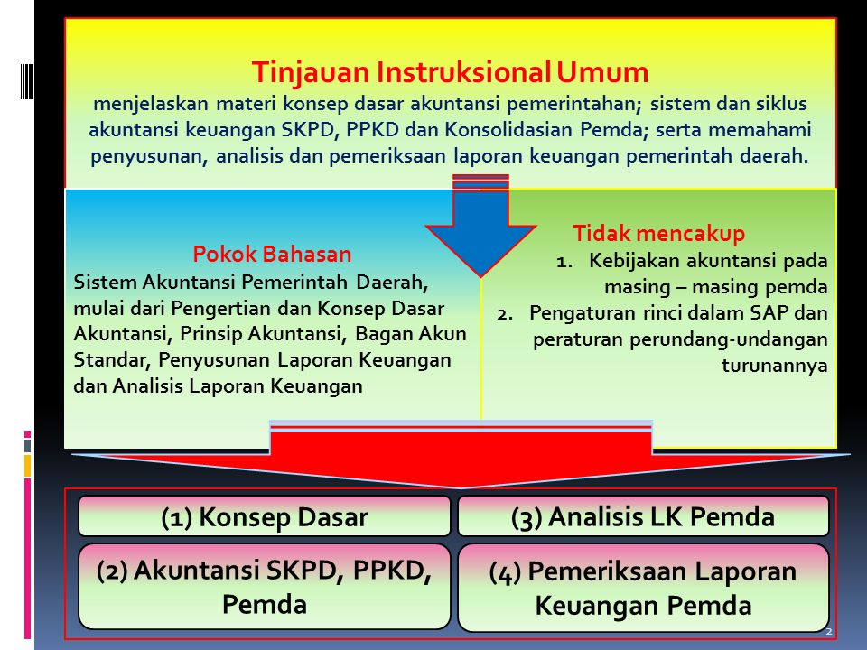 Tinjauan Instruksional Umum