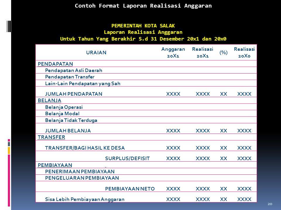 Contoh Format Laporan Realisasi Anggaran