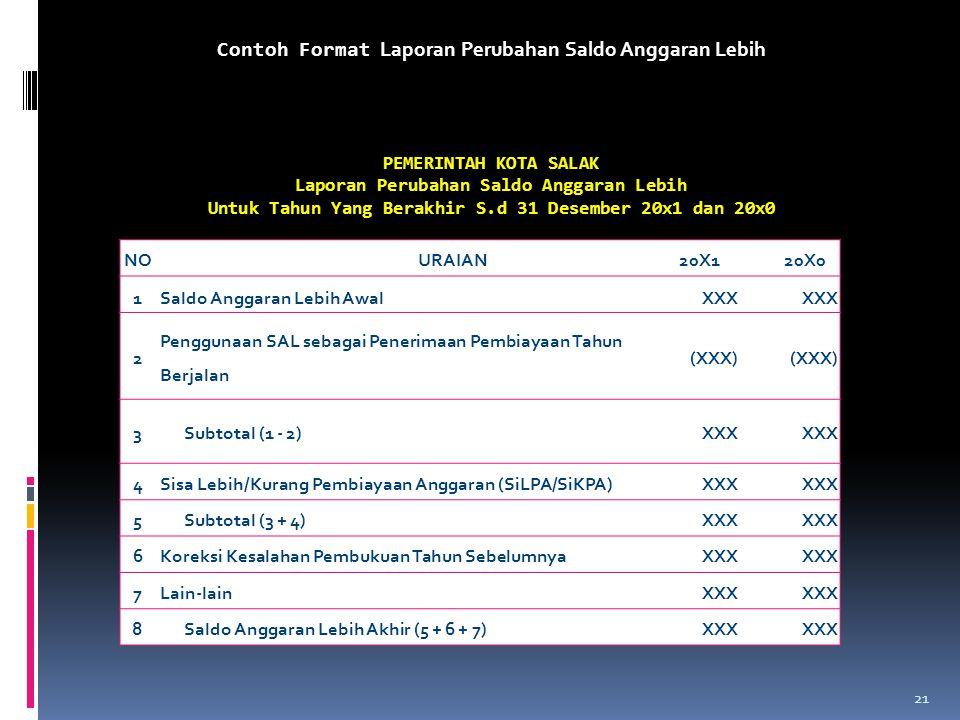 Contoh Format Laporan Perubahan Saldo Anggaran Lebih