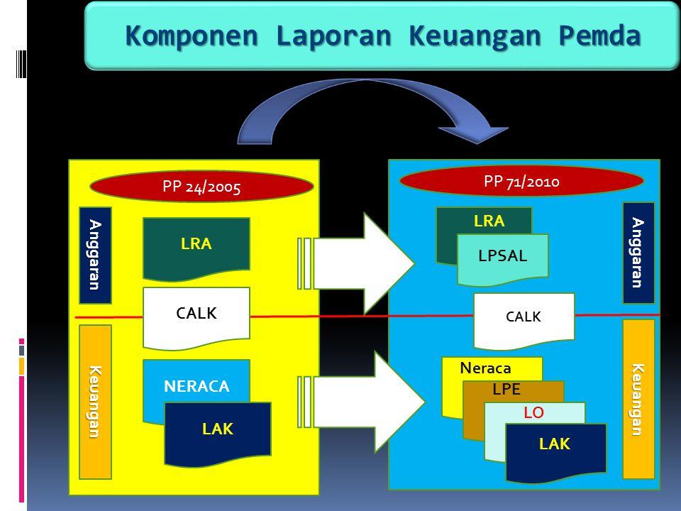 Komponen Laporan Keuangan Pemda
