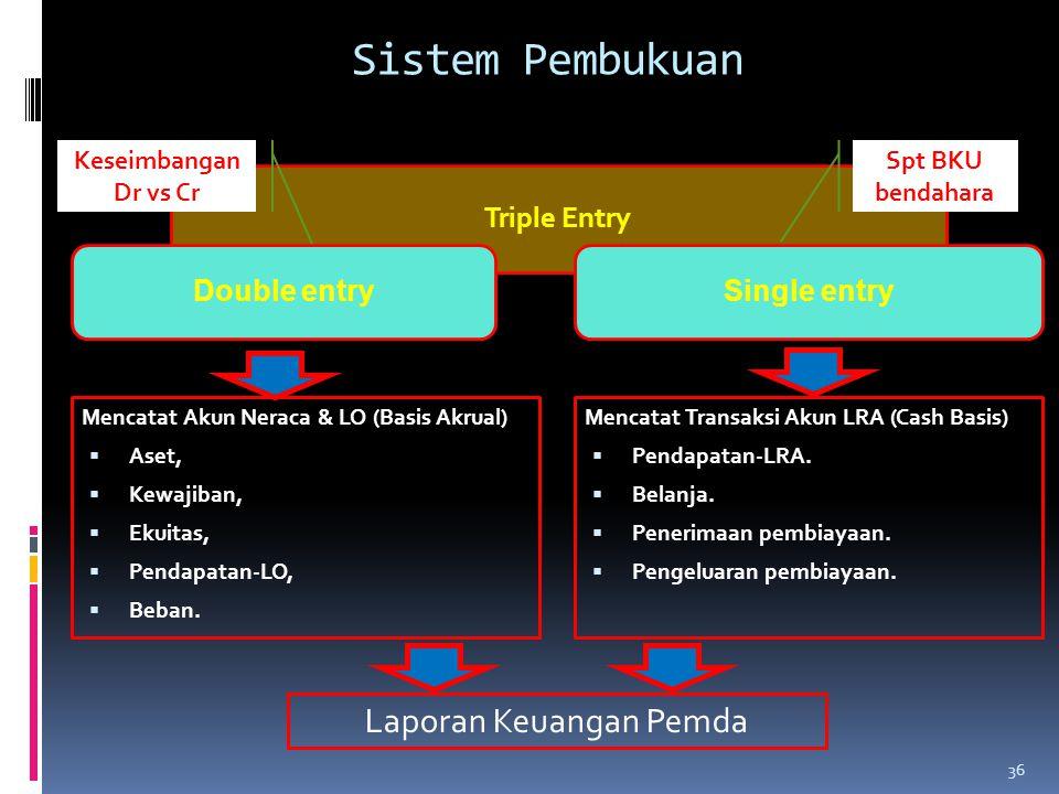 Laporan Keuangan Pemda