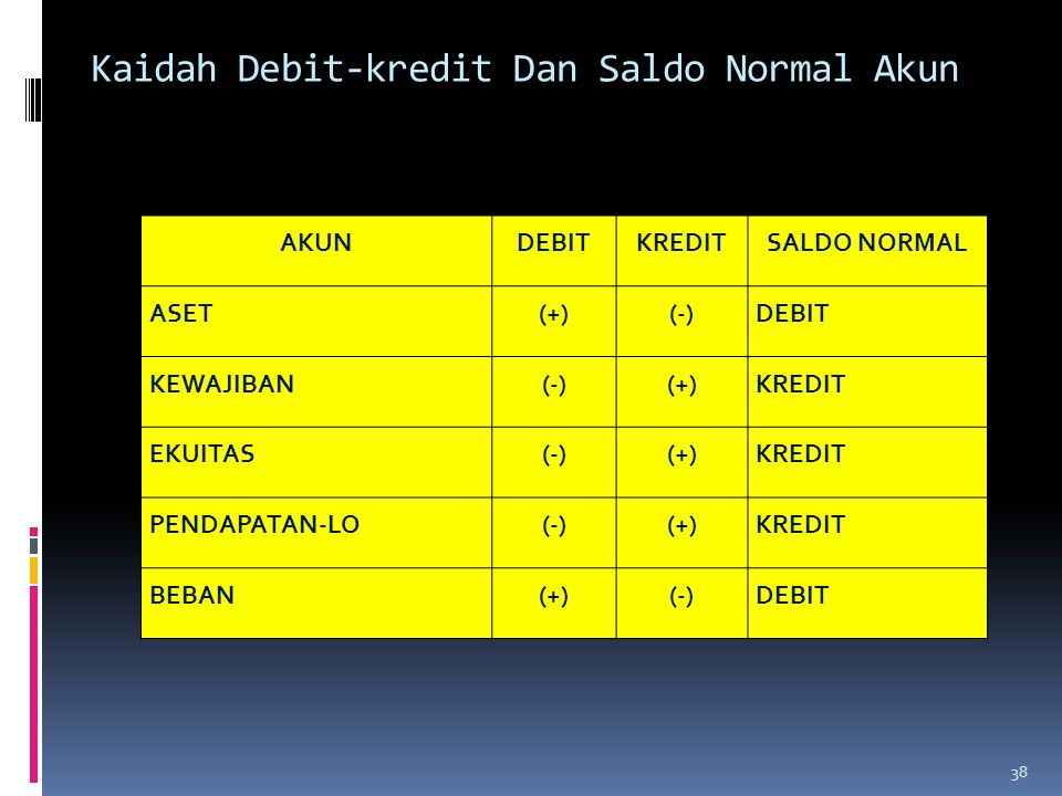 Kaidah Debit-kredit Dan Saldo Normal Akun