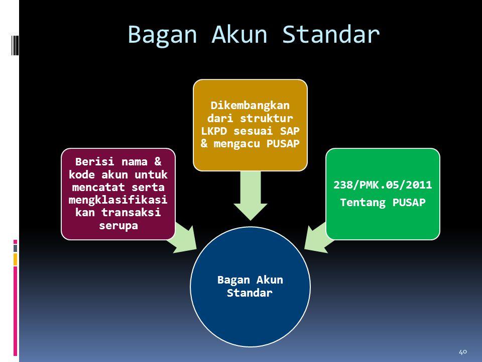 Dikembangkan dari struktur LKPD sesuai SAP & mengacu PUSAP