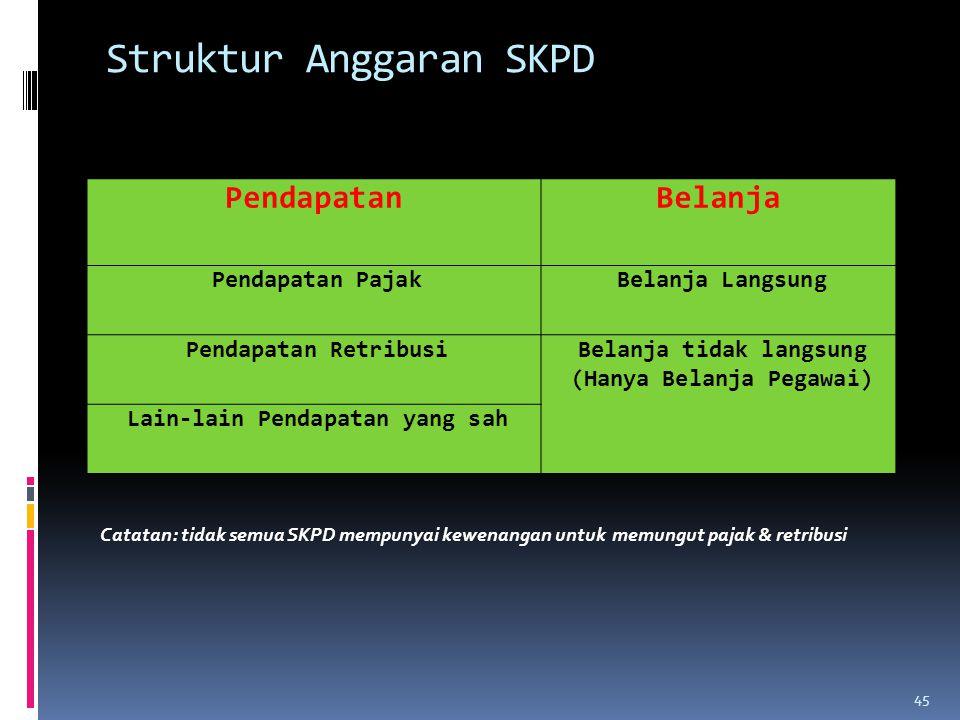 Struktur Anggaran SKPD