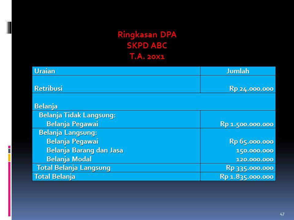 Ringkasan DPA SKPD ABC T.A. 20x1