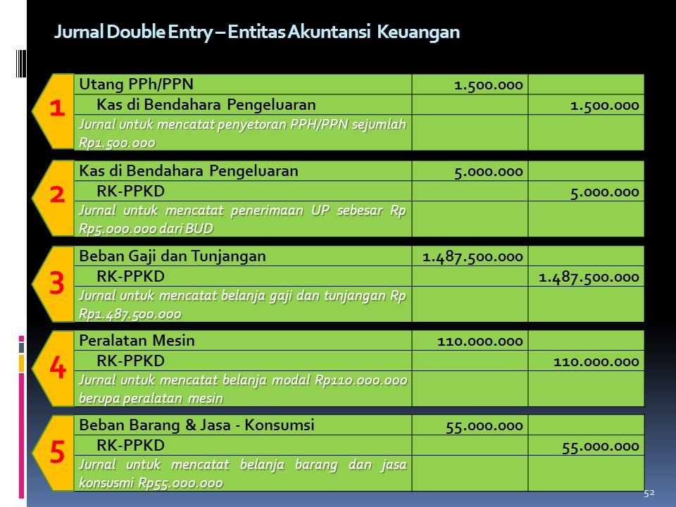 1 2 3 4 5 Jurnal Double Entry – Entitas Akuntansi Keuangan