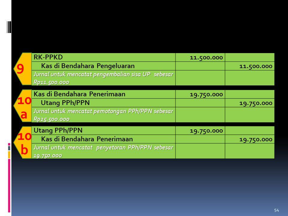 9 10 a 10 b RK-PPKD 11.500.000 Kas di Bendahara Pengeluaran