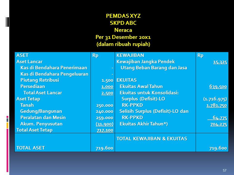 PEMDAS XYZ SKPD ABC Neraca Per 31 Desember 20x1 (dalam ribuah rupiah)