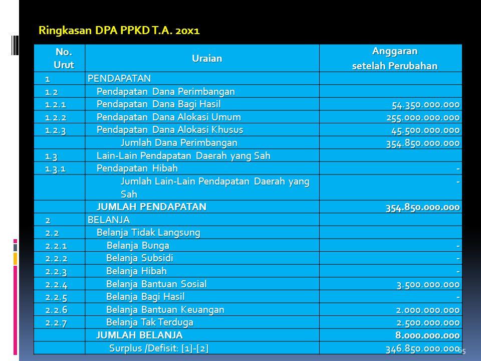 Ringkasan DPA PPKD T.A. 20x1 No. Urut Uraian Anggaran