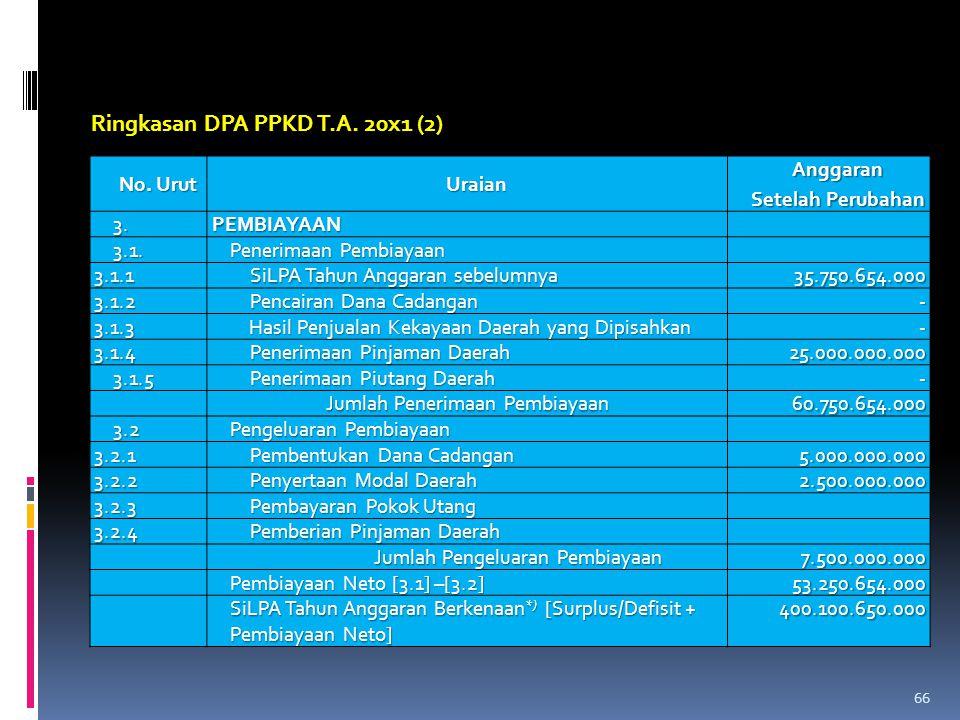 Ringkasan DPA PPKD T.A. 20x1 (2)