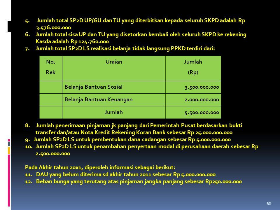 5. Jumlah total SP2D UP/GU dan TU yang diterbitkan kepada seluruh SKPD adalah Rp 3.576.000.000