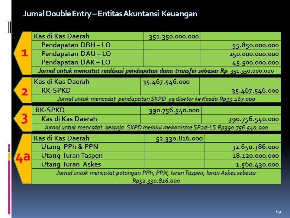 Jurnal untuk mencatat pendapatan SKPD yg disetor ke Kasda Rp35.467.000