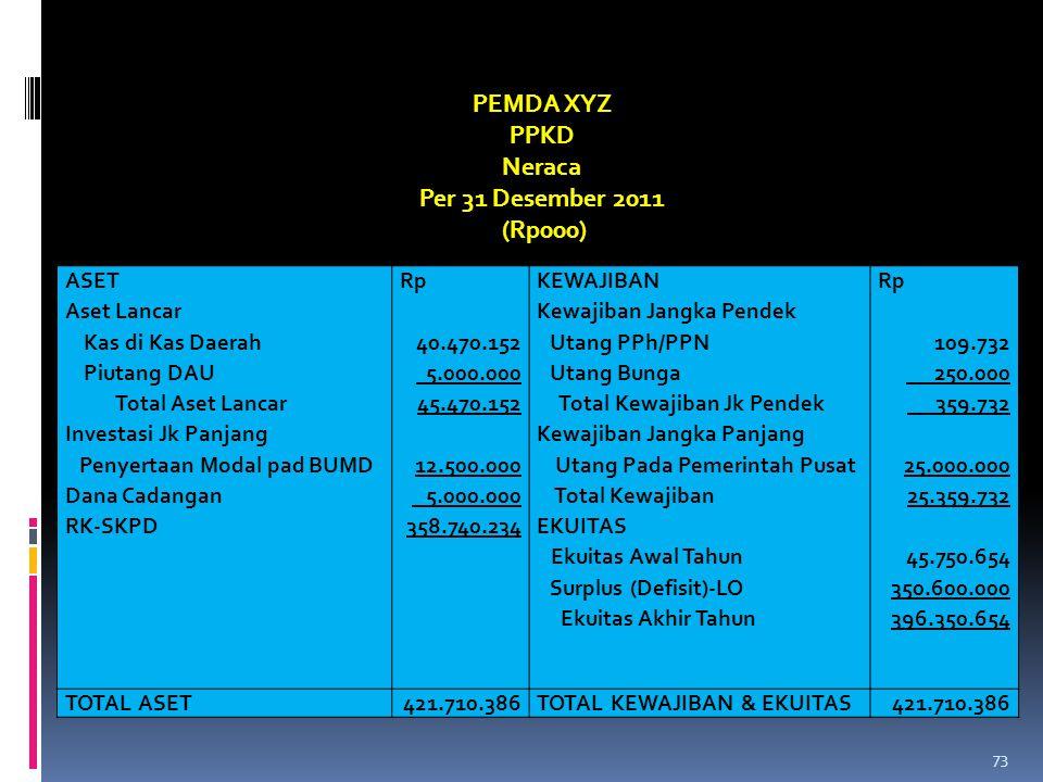 PEMDA XYZ PPKD Neraca Per 31 Desember 2011 (Rp000) ASET Aset Lancar