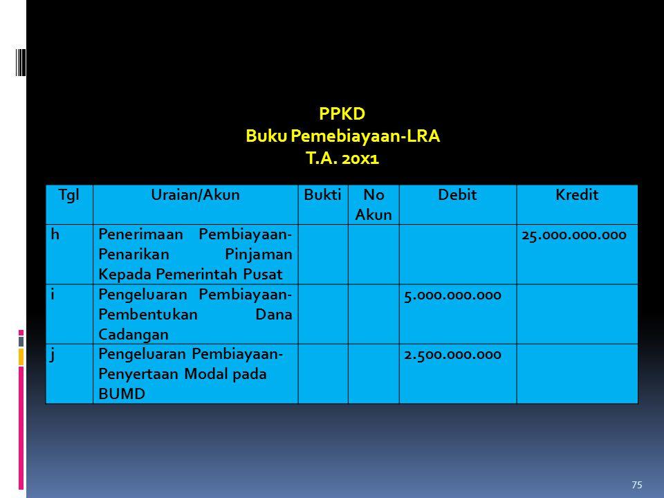 PPKD Buku Pemebiayaan-LRA T.A. 20x1 Tgl Uraian/Akun Bukti No Akun