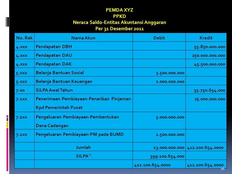 Neraca Saldo-Entitas Akuntansi Anggaran