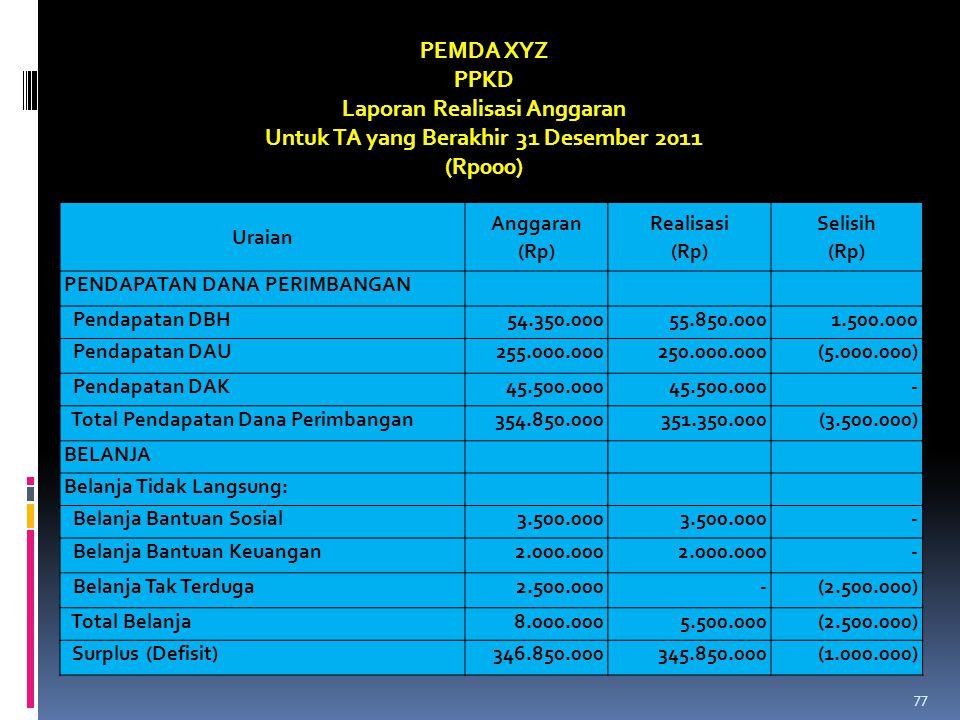 Laporan Realisasi Anggaran Untuk TA yang Berakhir 31 Desember 2011