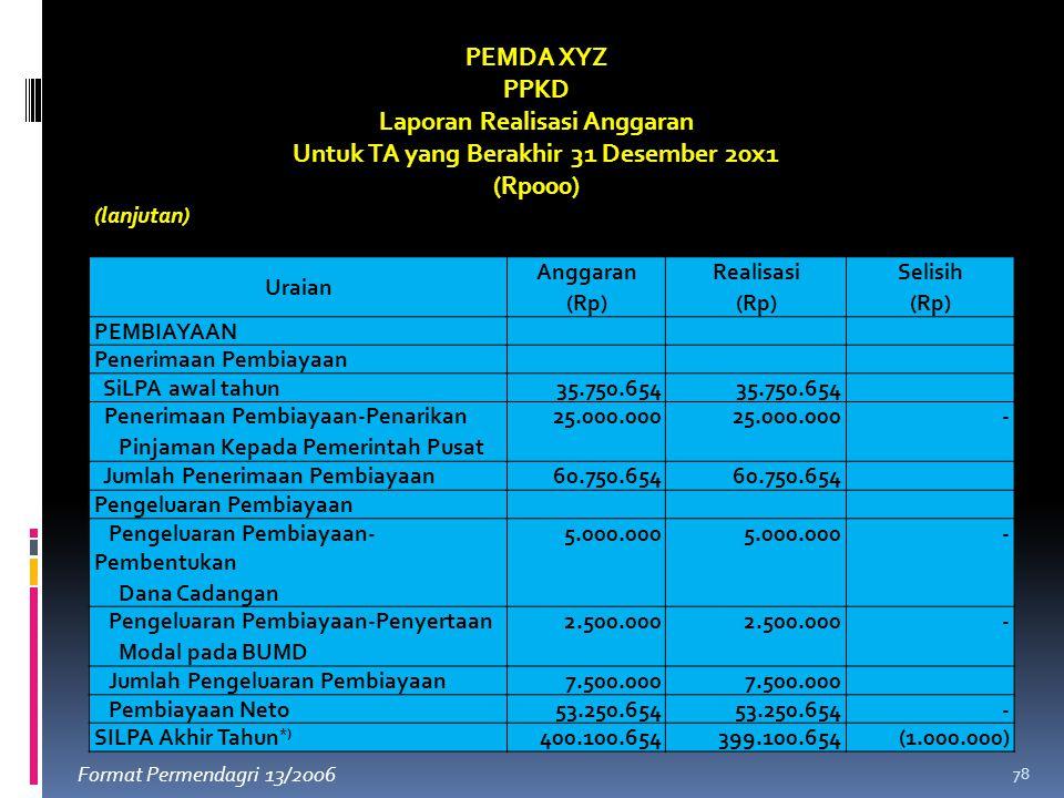 Laporan Realisasi Anggaran Untuk TA yang Berakhir 31 Desember 20x1