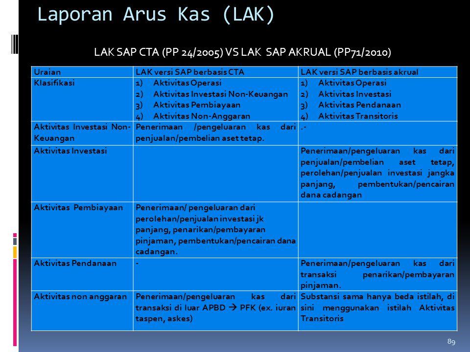 LAK SAP CTA (PP 24/2005) VS LAK SAP AKRUAL (PP71/2010)