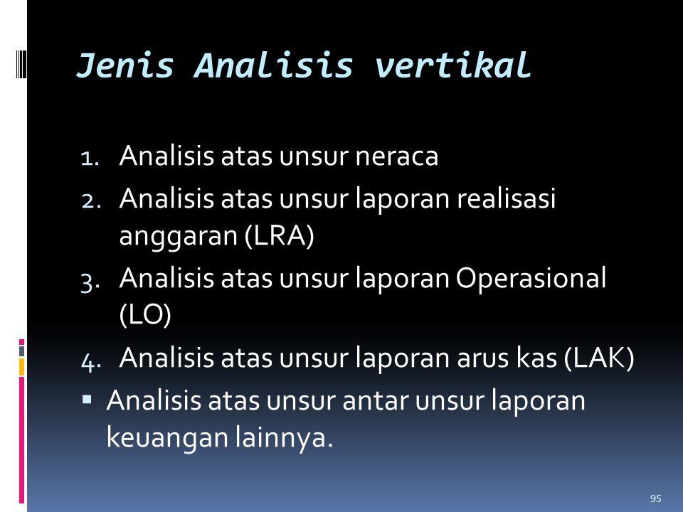 Jenis Analisis vertikal