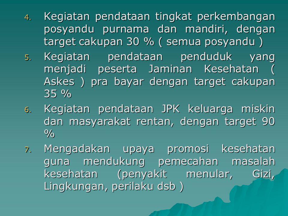 Kegiatan pendataan tingkat perkembangan posyandu purnama dan mandiri, dengan target cakupan 30 % ( semua posyandu )