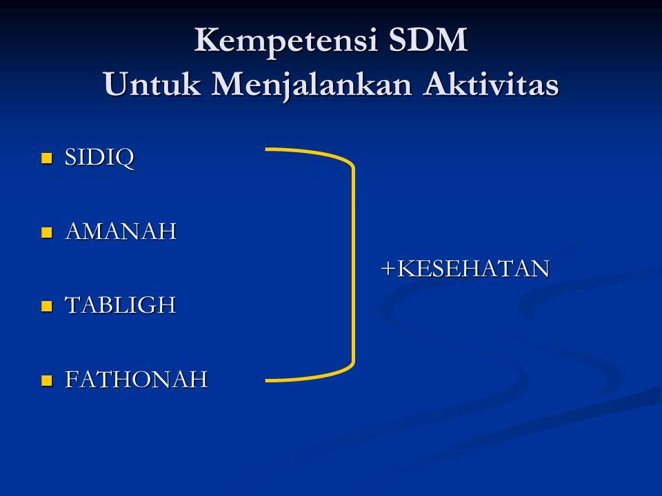 Kempetensi SDM Untuk Menjalankan Aktivitas
