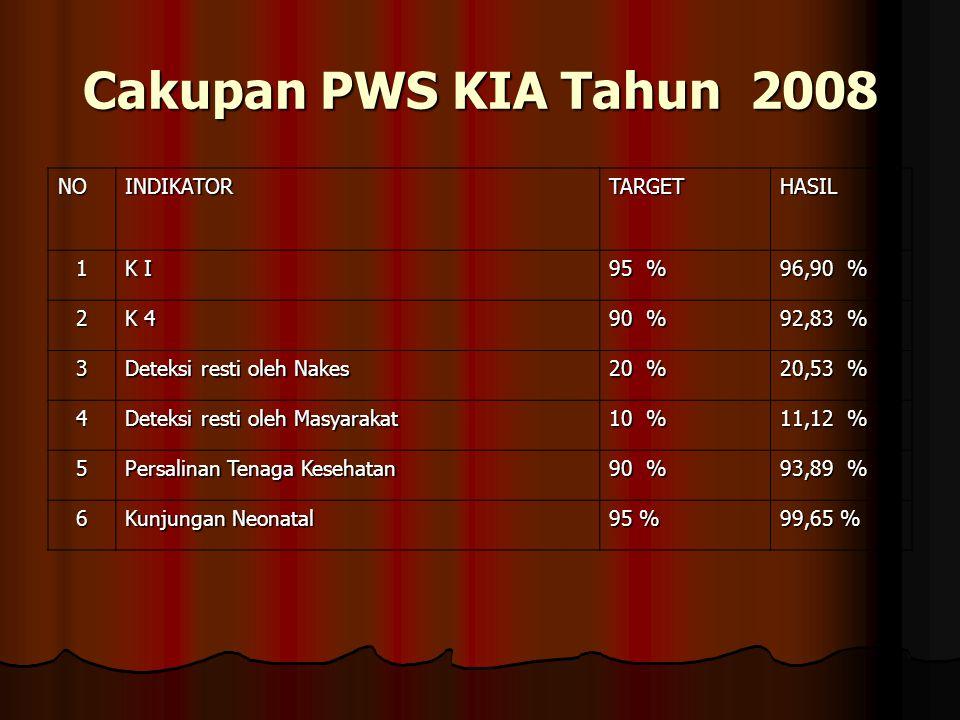 Cakupan PWS KIA Tahun 2008 NO INDIKATOR TARGET HASIL 1 K I 95 %