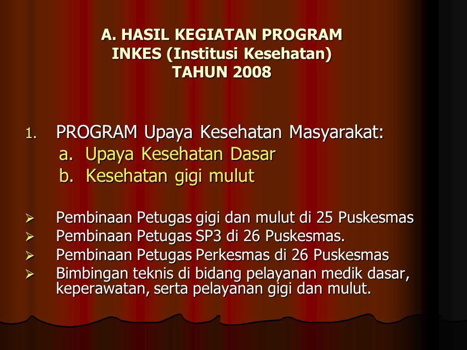 A. HASIL KEGIATAN PROGRAM INKES (Institusi Kesehatan) TAHUN 2008
