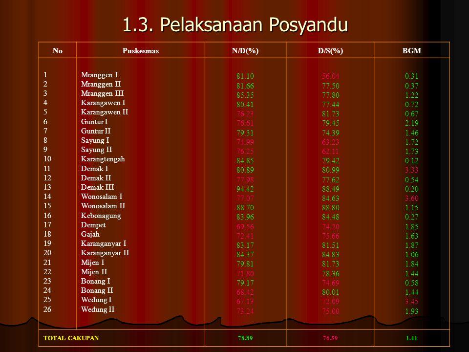 1.3. Pelaksanaan Posyandu No Puskesmas N/D(%) D/S(%) BGM 1 2 3 4 5 6 7
