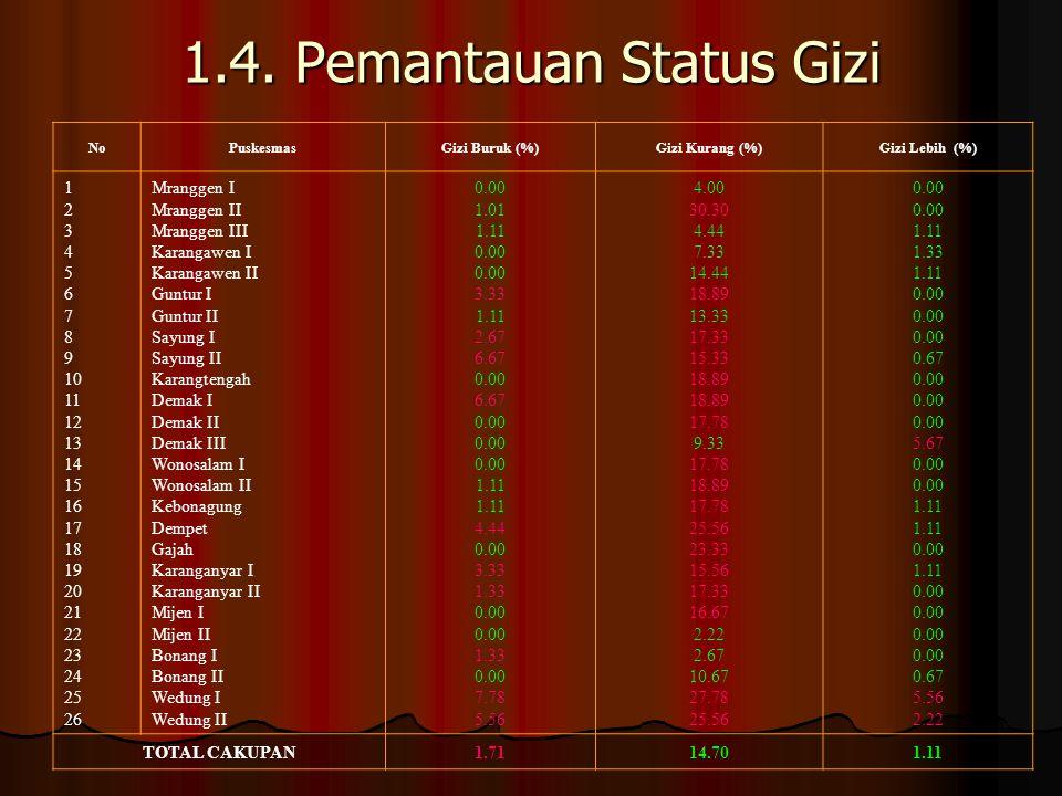 1.4. Pemantauan Status Gizi