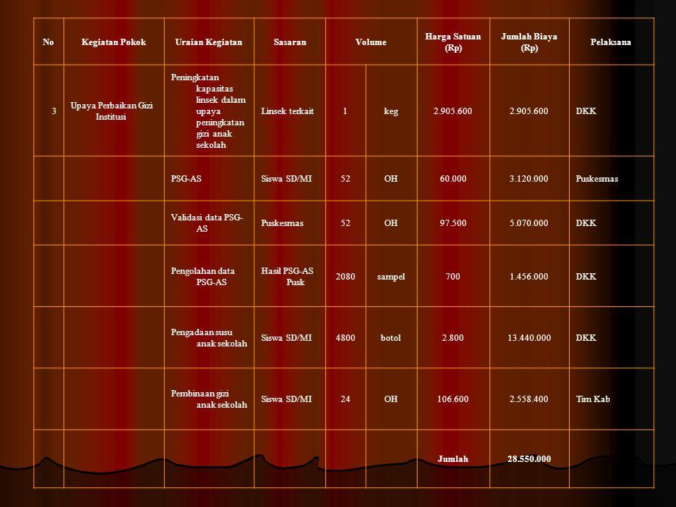 No Kegiatan Pokok. Uraian Kegiatan. Sasaran. Volume. Harga Satuan (Rp) Jumlah Biaya (Rp) Pelaksana.