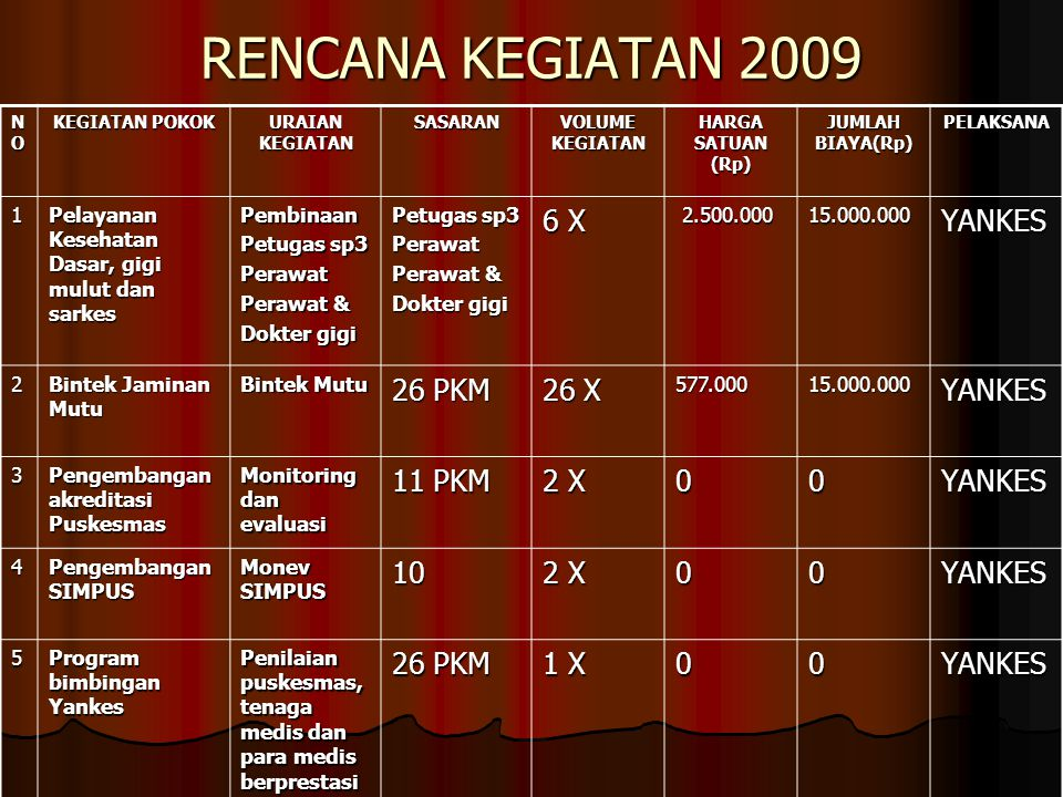 RENCANA KEGIATAN 2009 6 X YANKES 26 PKM 26 X 11 PKM 2 X 10 1 X 1