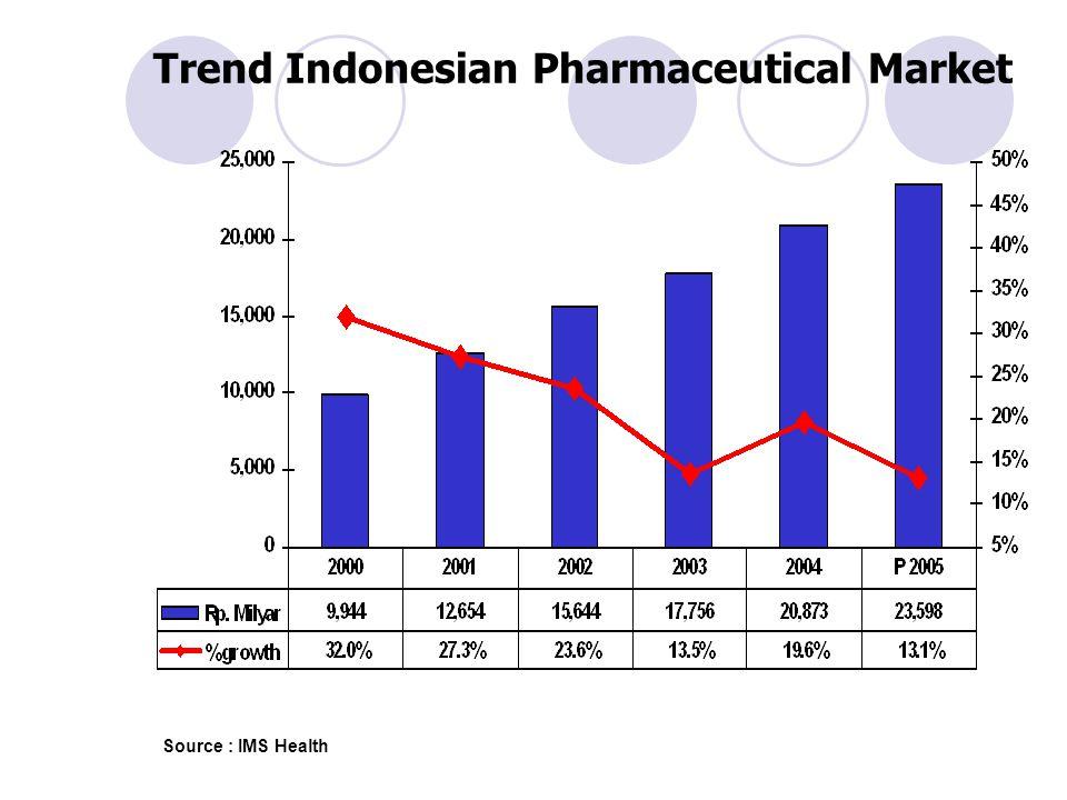 Trend Indonesian Pharmaceutical Market
