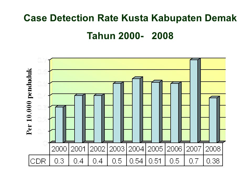 Case Detection Rate Kusta Kabupaten Demak