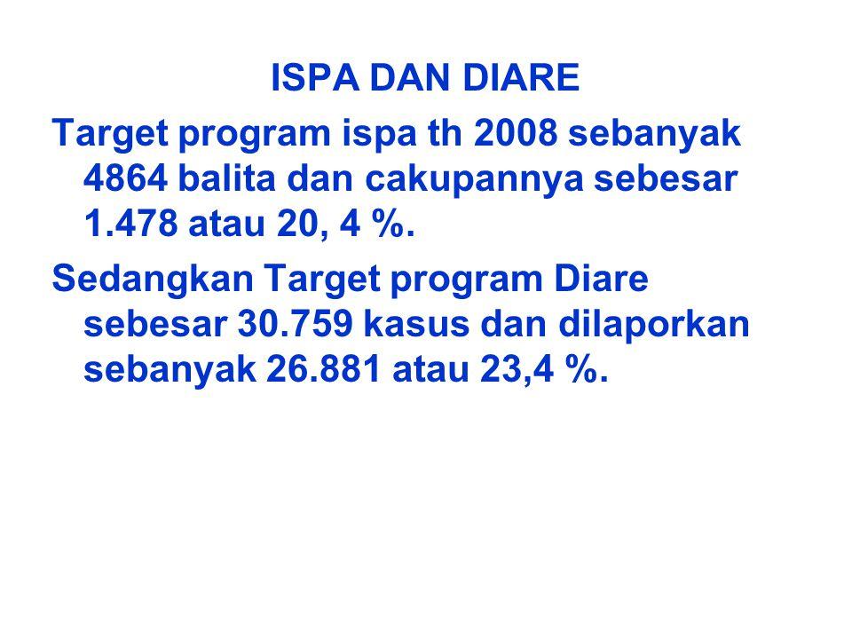 ISPA DAN DIARE Target program ispa th 2008 sebanyak 4864 balita dan cakupannya sebesar 1.478 atau 20, 4 %.